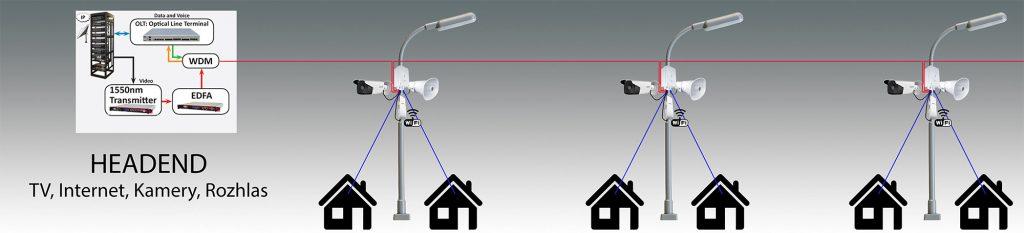 FTTH GPON TV Internet Kamerovy system Rozhlas